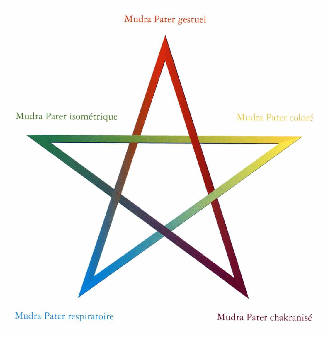 Pentagramme Chamanisme Loup Blanc